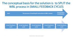 small feedback cycles